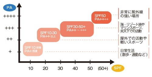 SPF-PA-difference