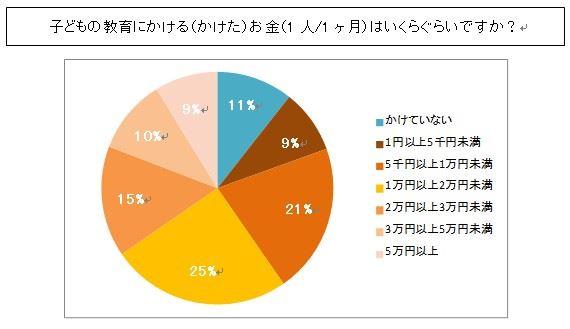 小中学生の月額教育費用アンケートシ調査結果表1