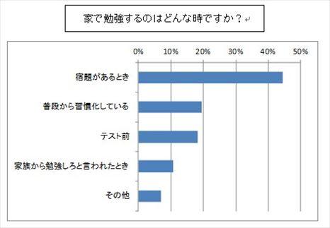 小中学生の月額教育費用アンケートシ調査結果表2