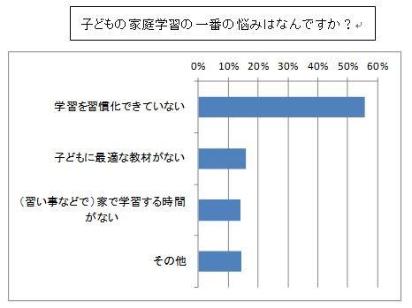 小中学生の月額教育費用アンケートシ調査結果表3