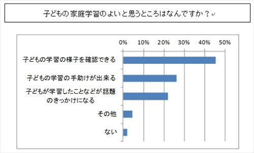 小中学生の月額教育費用アンケートシ調査結果表4