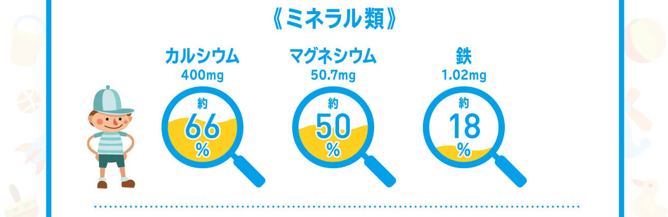カルシウム66%/マグネシウム50%/鉄18%