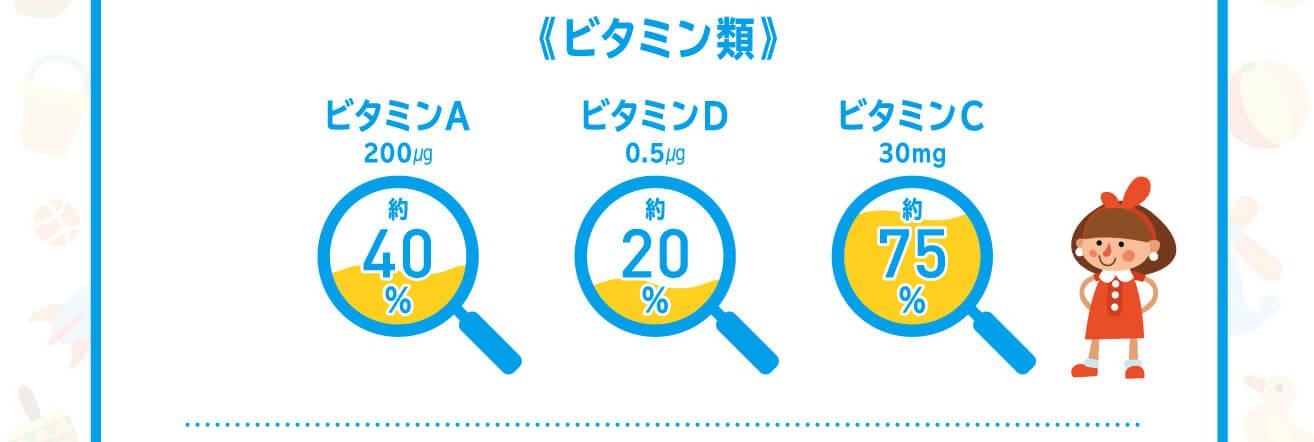 ビタミン40%/ビタミンD20%/ビタミン75%